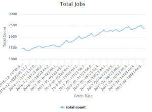 Upward trend of the number ofcollected jobs from Charity Job Hub